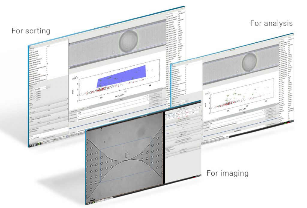 Different interface layers of ODIN for analysis sorting and imaging